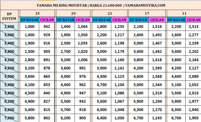 Harga Promo Kredit Motor Yamaha Mx King 150 Movistar