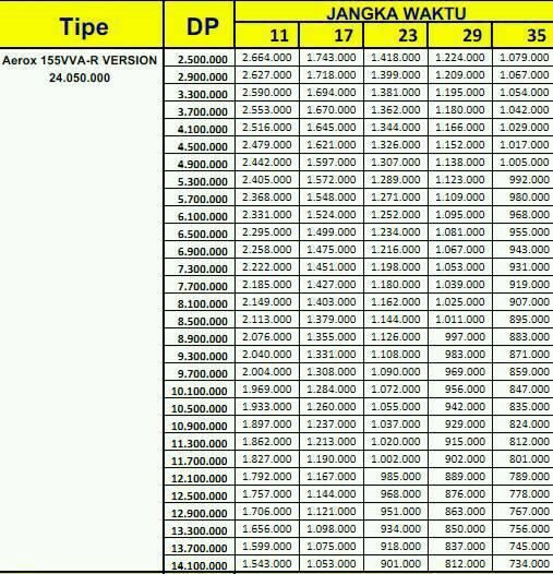 Price List Kredit Motor Yamaha Aerox 155Vva R-verison