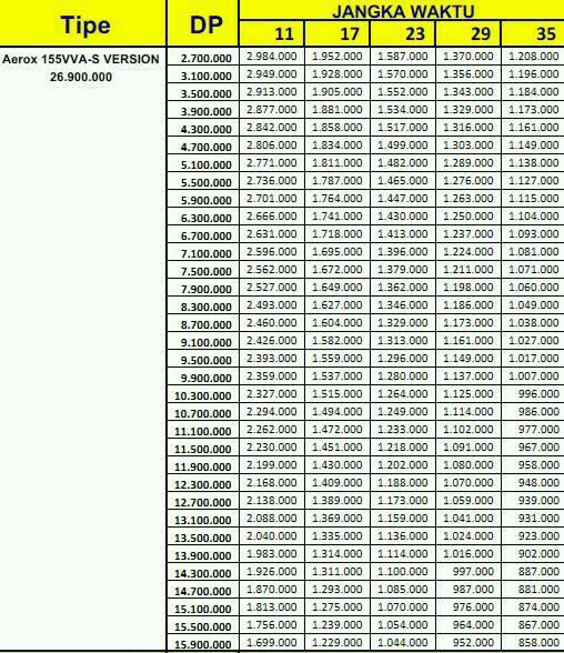 Price List Kredit Motor Yamaha Aerox 155Vva S-verison