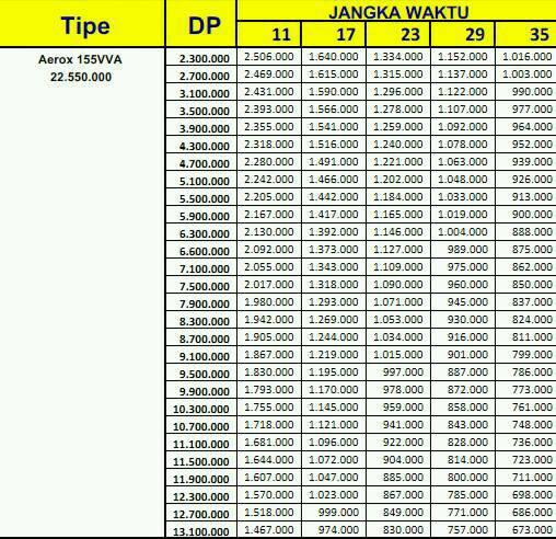 Price List Kredit Motor Yamaha Aerox 155Vva