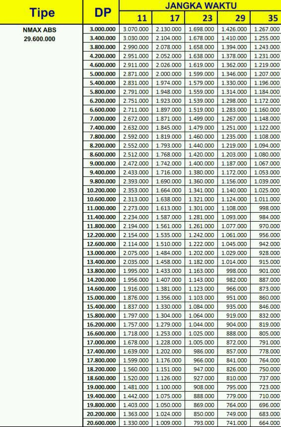 Price List Kredit Motor Yamaha Nmax Abs