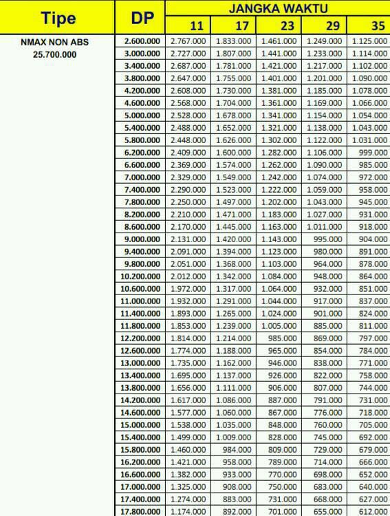 Price List Kredit Motor Yamaha Nmax Non Abs
