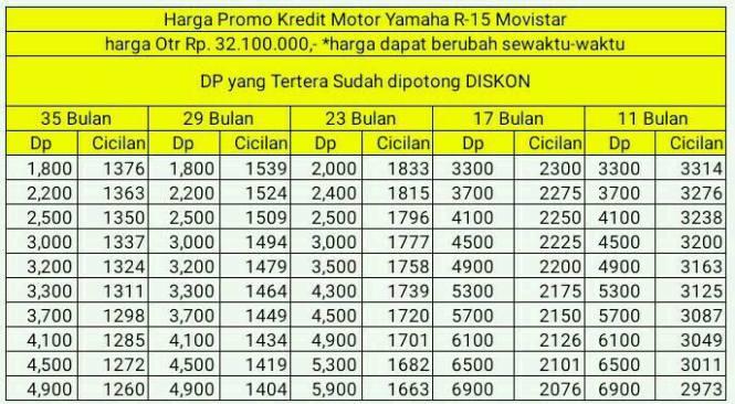 Dp dan Cicilan Kredit Motor Yamaha R15 Movistar