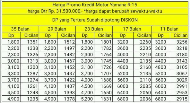 Dp dan Cicilan Kredit Motor Yamaha R15