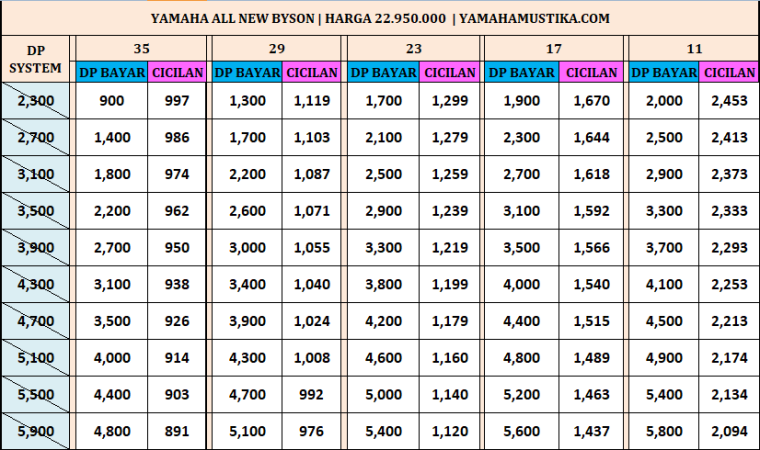 Harga Promo Kredit Motor Yamaha All New Byson Fi