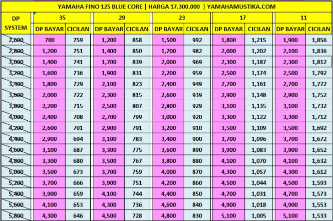 Harga Promo Kredit Motor Yamaha Fino 125 Blue Core