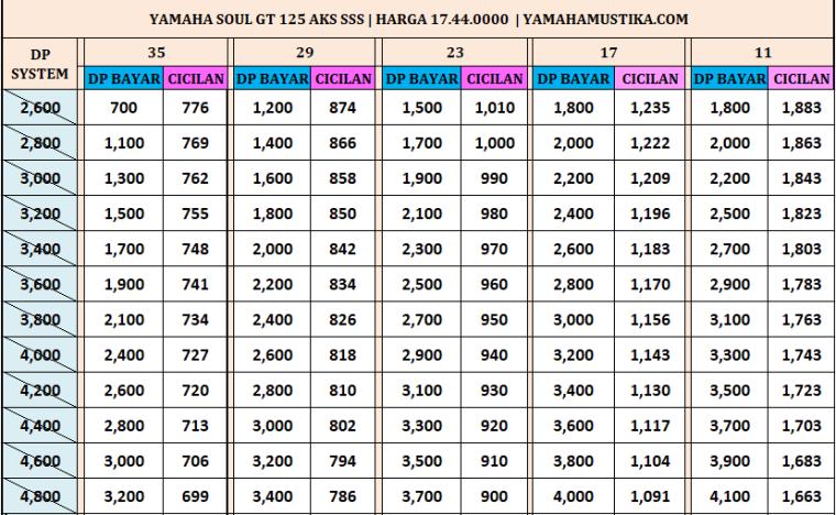 Harga Promo Kredit Motor Yamaha Mio M3 Aks Sss