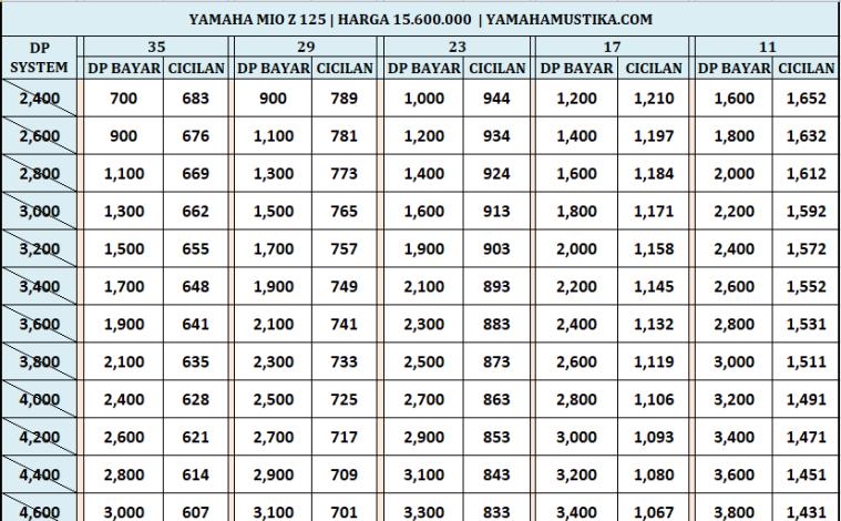 Harga Promo Kredit Motor Yamaha Mio Z 125
