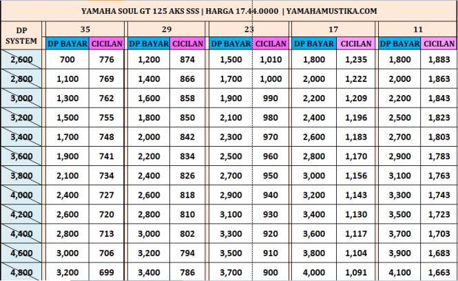 Harga Promo Kredit Motor Yamaha Soul GT 125 Aks Sss