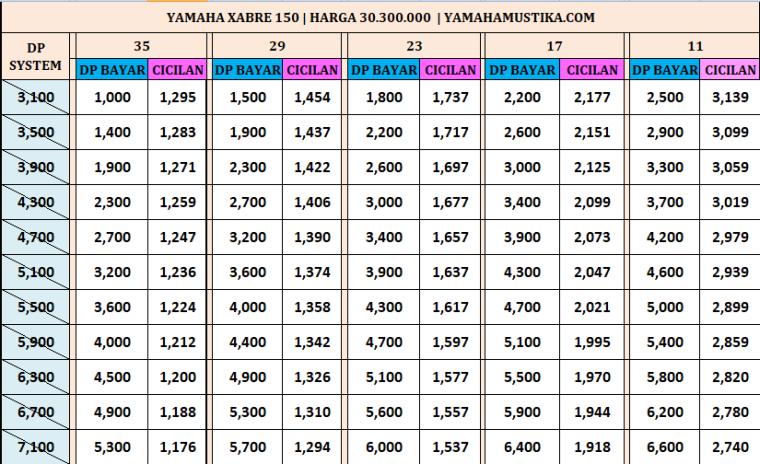 Harga Promo Kredit Motor Yamaha Xabre 150
