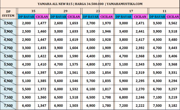Harga Promo Termurah Kredit Motor Yamaha All New R15