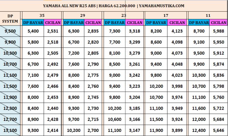Harga Promo Termurah Kredit Motor Yamaha All New R25 Abs