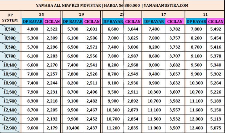 Harga Promo Termurah Kredit Motor Yamaha All New R25 Movistar Motorgp