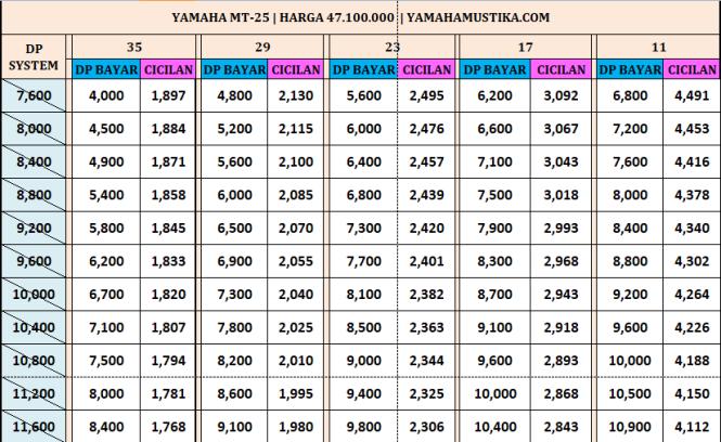 Harga Promo Termurah Kredit Motor Yamaha MT25