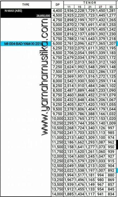 angsuran-kredit-nmax-abs
