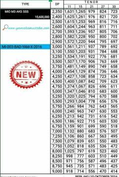 price-list-kredit-mio-m3-sss