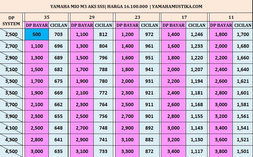 Harga Promo Termurah Kredit Motor Yamaha Mio M3 125 Aks Sss