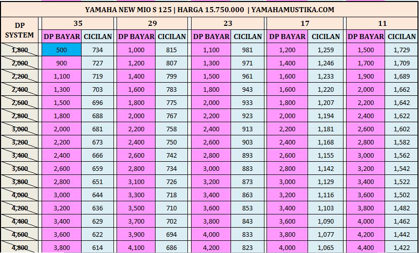 Harga Promo Termurah Kredit Motor Yamaha Mio S 125