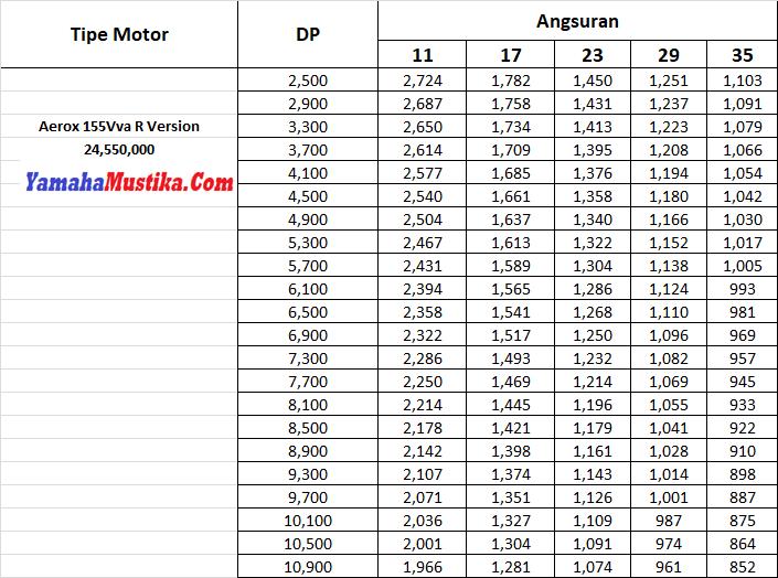 Harga Kredit Motor Yamaha Aerox 155Vva R Version 2018