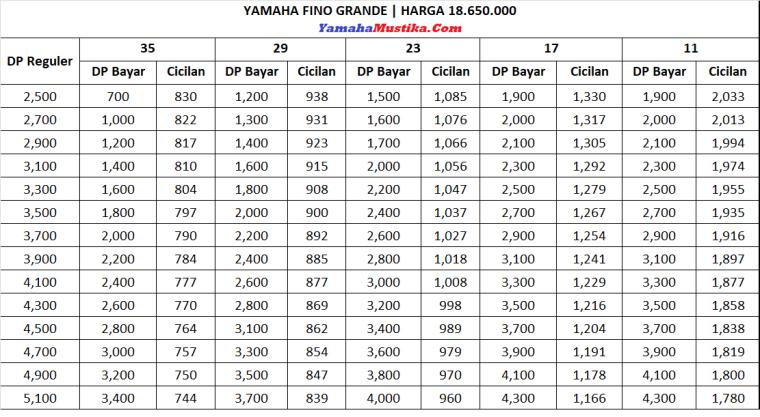 Harga Promo Dp Murah Kredit Yamaha Mio Fino 125 Grande