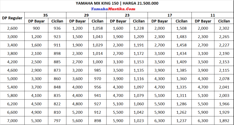 Harga Promo Dp Murah Kredit Yamaha Mx King 150