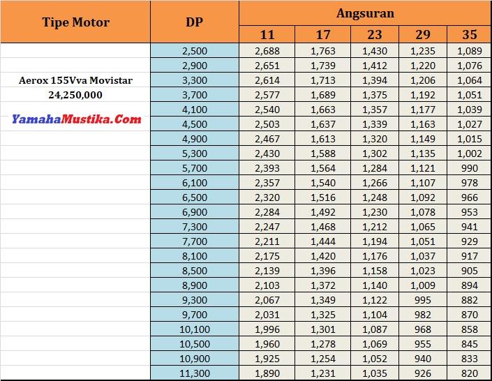 Price List Promo Yamaha Aerox 155Vva Movistar Dp Murah Cicilan Ringan