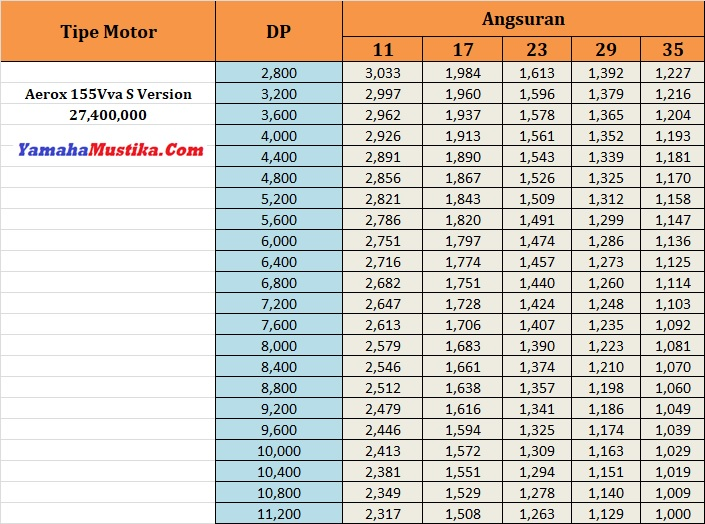 Price List Promo Yamaha Aerox 155Vva S Version Dp Murah Cicilan Ringan