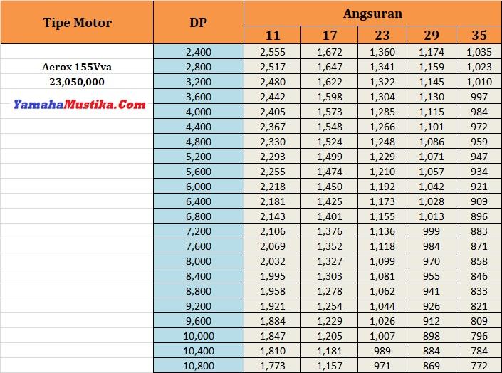 Price List Promo Yamaha Aerox 155Vva Dp Murah Cicilan Ringan