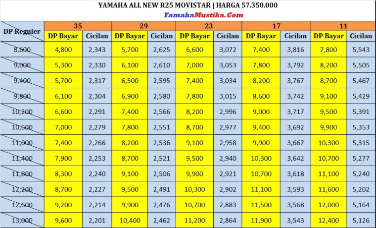 Price List Promo Yamaha All New R25 Movistar Dp Murah Cicilan Ringan