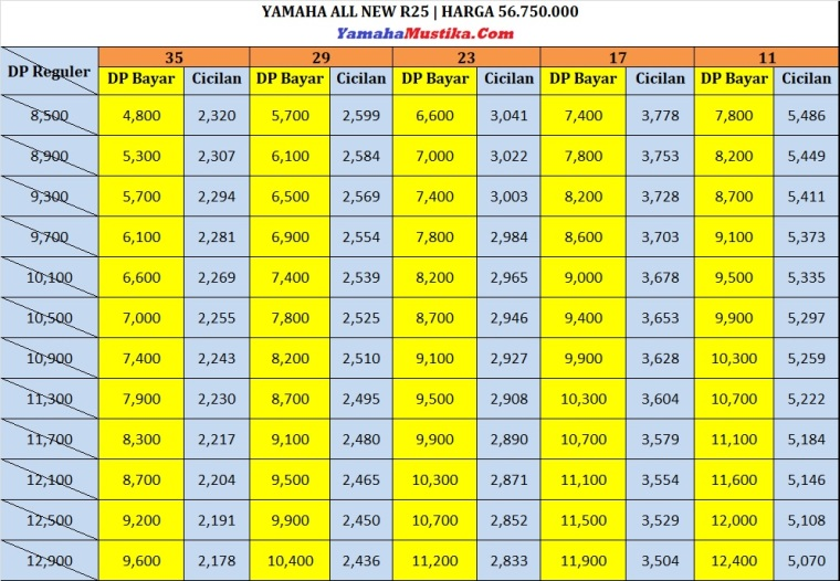 Price List Promo Yamaha All New R25 Dp Murah Cicilan Ringan