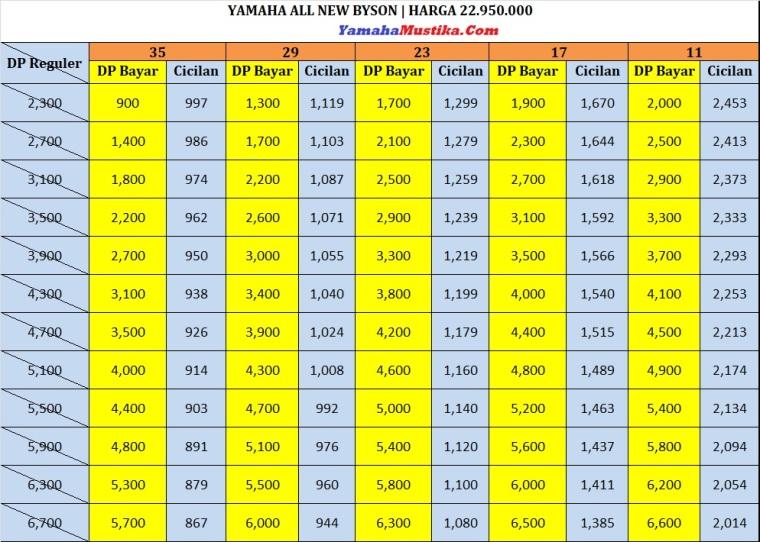 Price List Promo Yamaha Byson Fi Dp Murah Cicilan Ringan