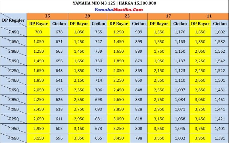 Price List Promo Yamaha Mio M3 125 Dp Murah Cicilan Ringan