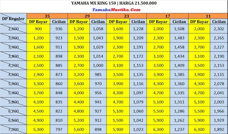 Price List Promo Yamaha Mx King 150 Dp Murah Cicilan Ringan