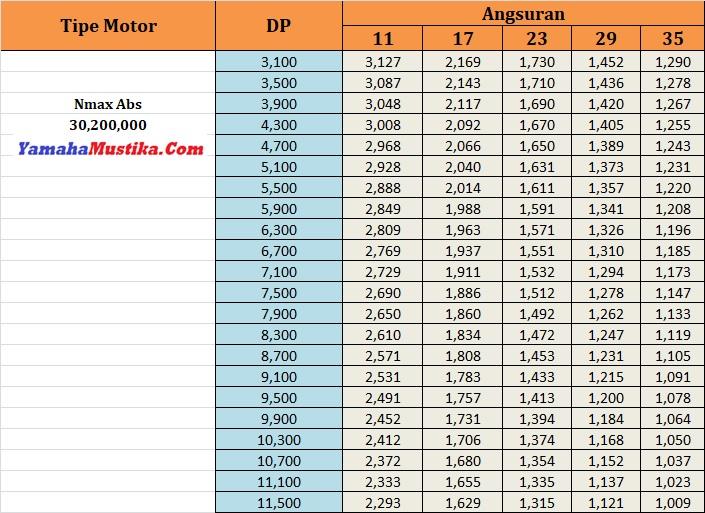 Price List Promo Yamaha Nmax Abs Dp Murah Cicilan Ringan