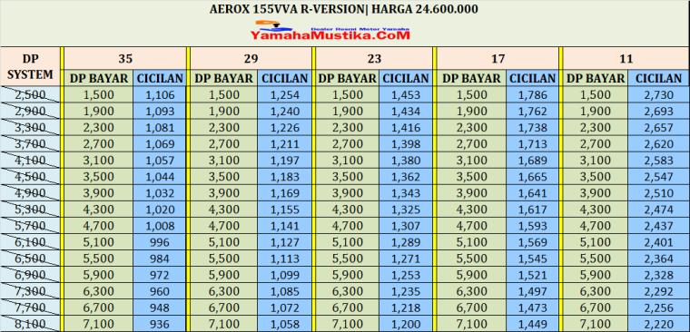 Cicilan Yamaha Aerox 155 R Version