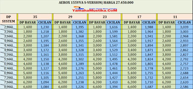 Cicilan Yamaha Aerox 155 S Version