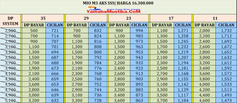 Cicilan Yamaha Mio M3 Aks Sss