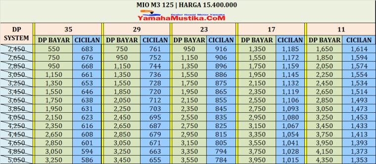 Cicilan Yamaha Mio M3 125