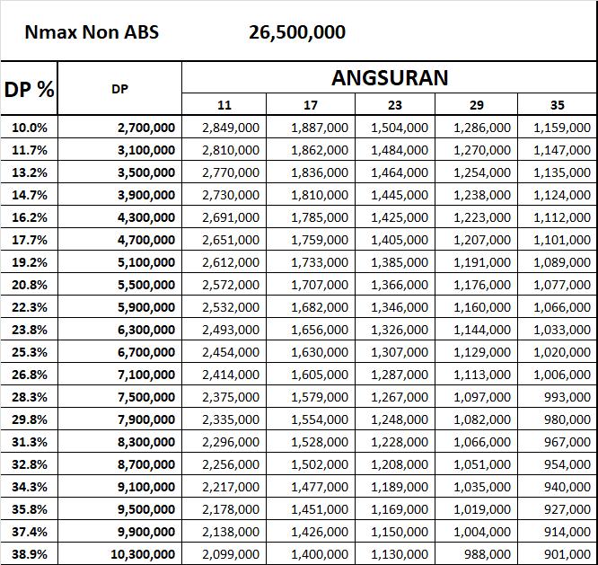 Cicilan Yamaha Nmax Non Abs