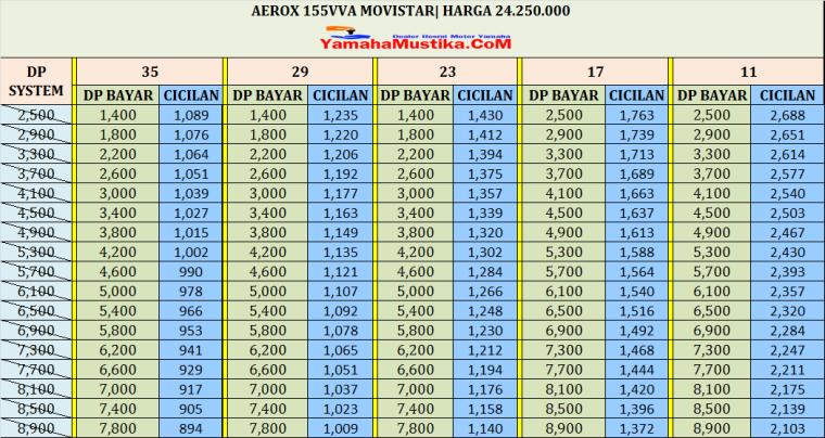 cicilan kredit motor Aerox 155 movistar