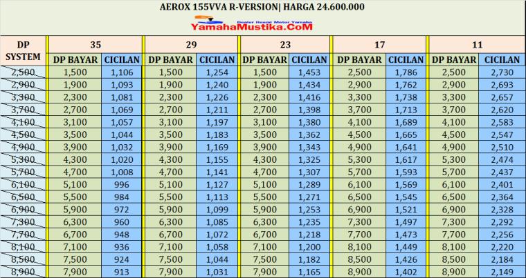 cicilan kredit motor Aerox 155 R