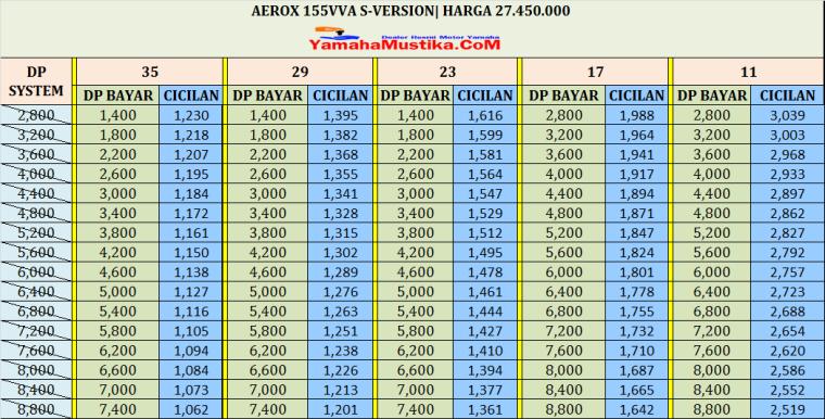 cicilan kredit motor Aerox 155 s