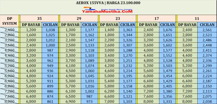 cicilan kredit motor Aerox 155
