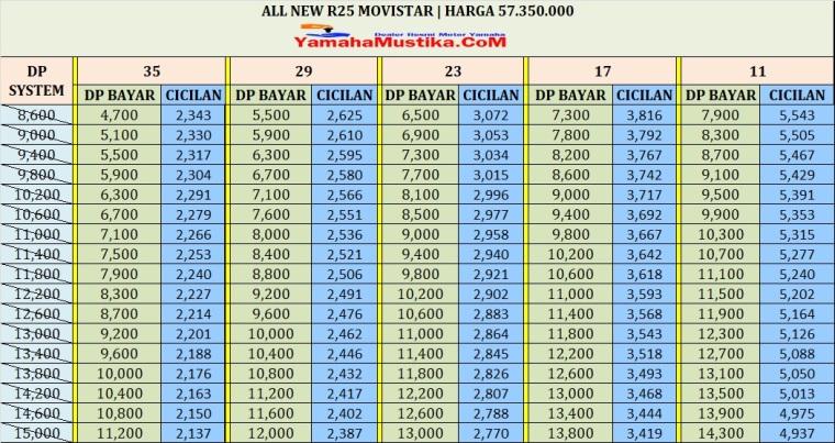 cicilan yamaha all new r25 movistar