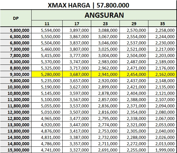 Cicilan Yamaha Xmax 250