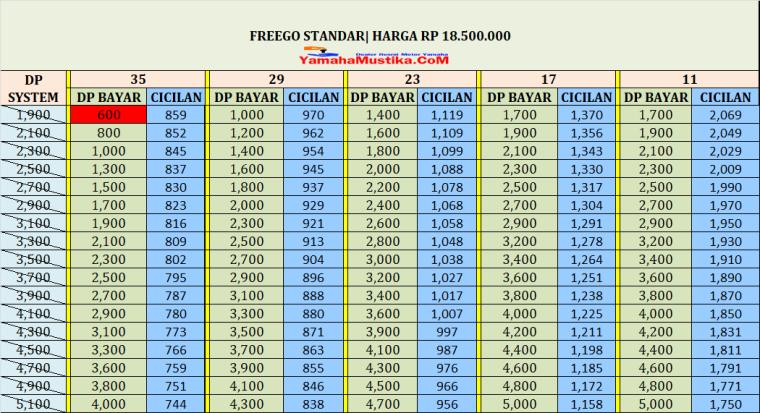 harga kredit yamaha freego standar