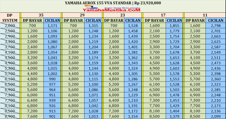 Harga Cash dan Kredit Yamaha Aerox Standar