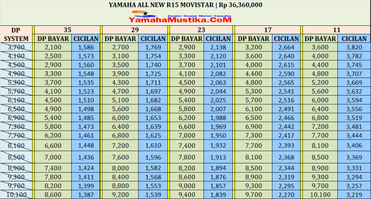 Harga Cash dan Kredit Yamaha All New R15 GP