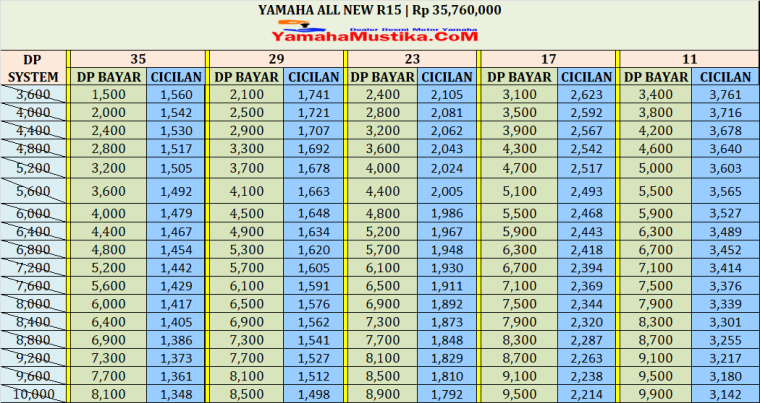 Harga Cash dan Kredit Yamaha All New R15