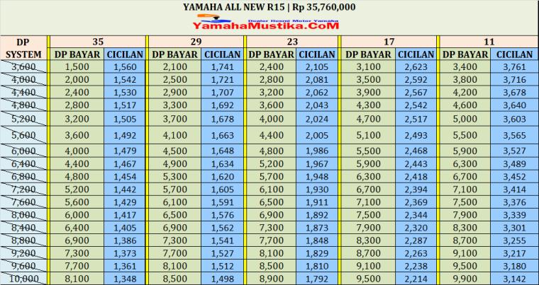 Harga Cash dan Kredit Yamaha All New R15